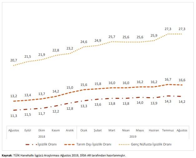 Mevsim Etkisinden Arındırılmış İşsizlik Oranları (Ağustos 2018-Ağustos 2019) (%)